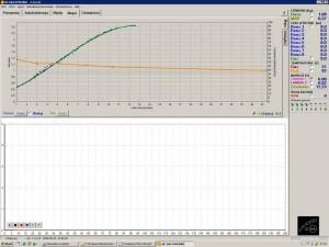 Benzino ir dujų įpurškimo laikai, idealiai sutampantys dėka ISA2 modulio