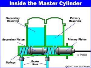Pagrindinio stabdžių cilindro veikimo principinė schema