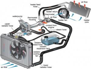 Automobilio aušinimo sistemos schema