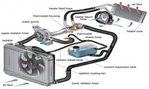 Aušinimo sistemos veikimo schema ir radiatoriaus vaidmuo